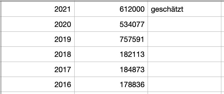 Tabelle der Jahressiteimpressions