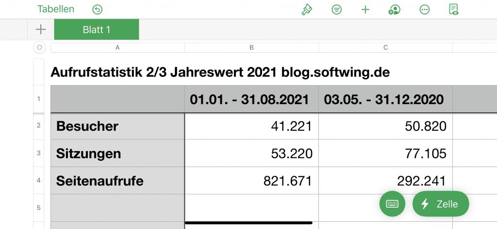 Tabelle der Zugriffszahlen für 2/3 Jahr fürs Blog