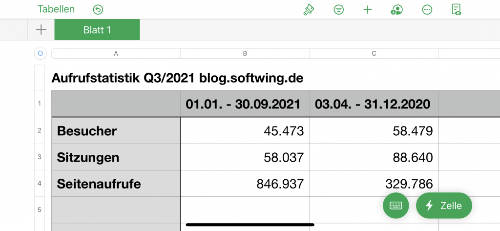Numbers-Tabelle mit den Zugriffszahlen